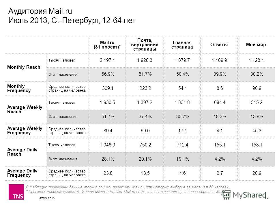 ©TNS 2013 X AXIS LOWER LIMIT UPPER LIMIT CHART TOP Y AXIS LIMIT Аудитория Mail.ru Июль 2013, С.-Петербург, 12-64 лет 59 В таблицах приведены данные только по тем проектам Mail.ru, для которых выборка за месяц >= 60 человек. * Проекты Рассылки(письма)