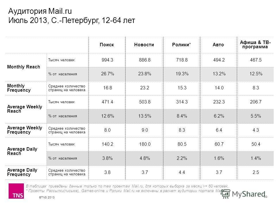 ©TNS 2013 X AXIS LOWER LIMIT UPPER LIMIT CHART TOP Y AXIS LIMIT Аудитория Mail.ru Июль 2013, С.-Петербург, 12-64 лет 60 В таблицах приведены данные только по тем проектам Mail.ru, для которых выборка за месяц >= 60 человек. * Проекты Рассылки(письма)