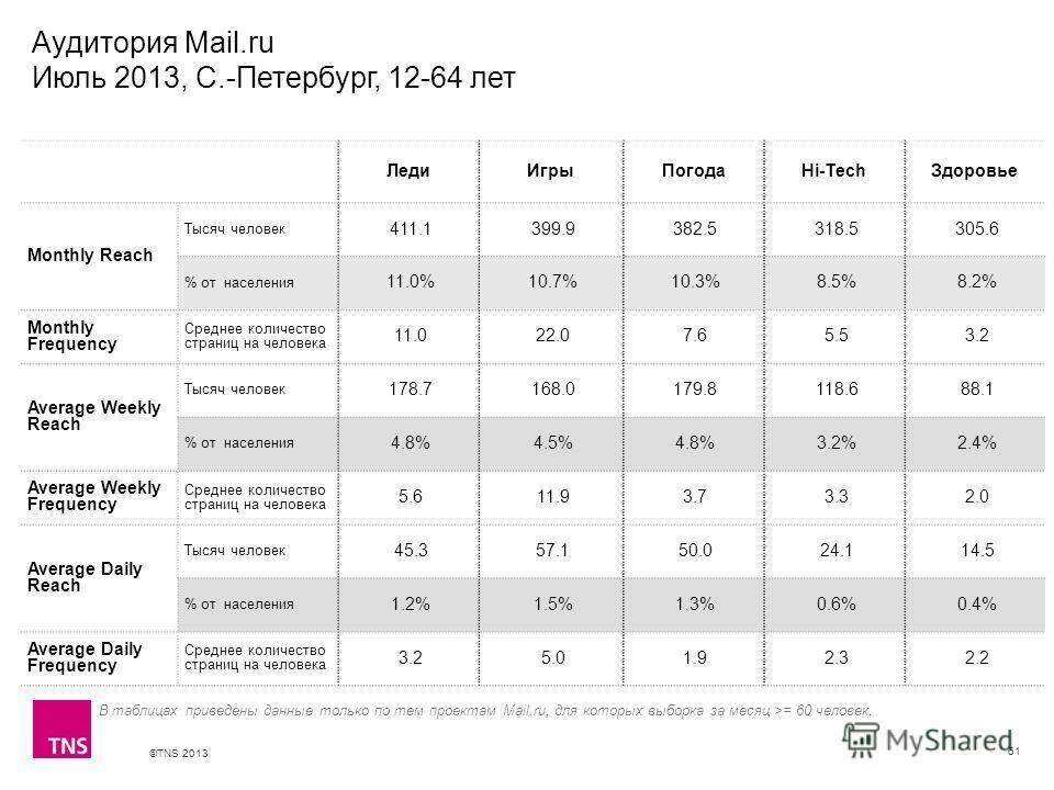 ©TNS 2013 X AXIS LOWER LIMIT UPPER LIMIT CHART TOP Y AXIS LIMIT Аудитория Mail.ru Июль 2013, С.-Петербург, 12-64 лет 61 В таблицах приведены данные только по тем проектам Mail.ru, для которых выборка за месяц >= 60 человек. ЛедиИгрыПогодаHi-TechЗдоро