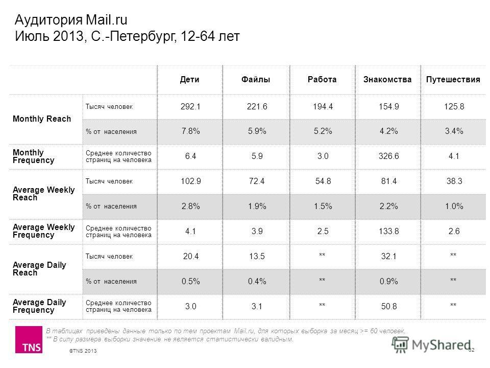 ©TNS 2013 X AXIS LOWER LIMIT UPPER LIMIT CHART TOP Y AXIS LIMIT Аудитория Mail.ru Июль 2013, С.-Петербург, 12-64 лет 62 ДетиФайлыРаботаЗнакомстваПутешествия Monthly Reach Тысяч человек 292.1 221.6 194.4 154.9 125.8 % от населения 7.8% 5.9% 5.2% 4.2%