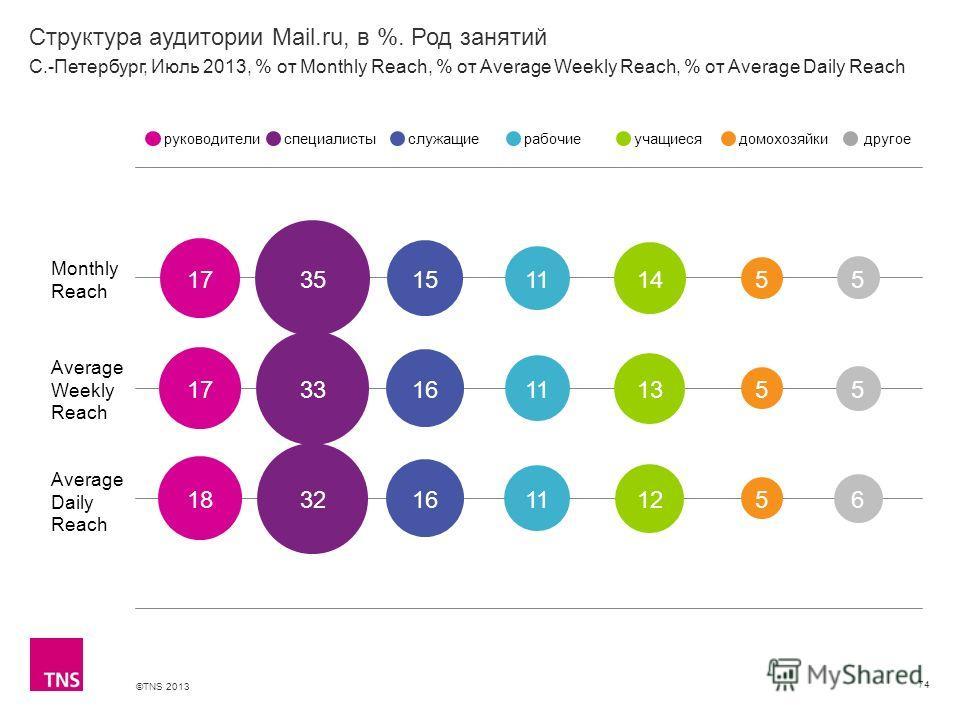 ©TNS 2013 X AXIS LOWER LIMIT UPPER LIMIT CHART TOP Y AXIS LIMIT Структура аудитории Mail.ru, в %. Род занятий 74 Monthly Reach Average Weekly Reach Average Daily Reach руководителиспециалистыслужащиерабочиеучащиесядомохозяйкидругое С.-Петербург, Июль