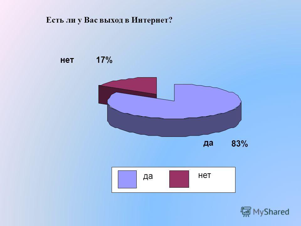 Есть ли у Вас выход в Интернет? да 83% нет17% да нет