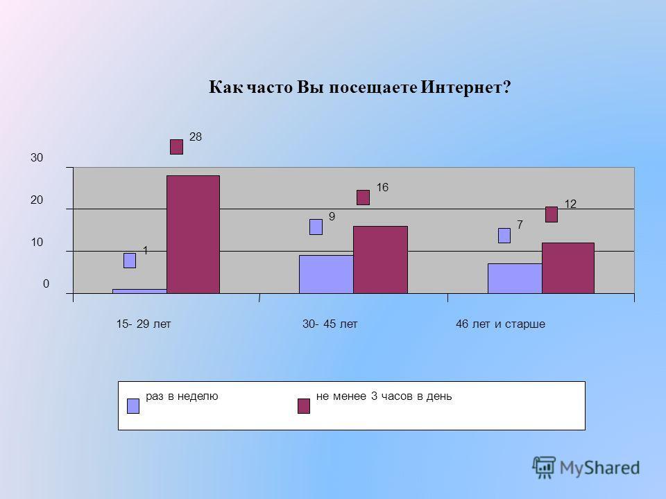 Как часто Вы посещаете Интернет? 1 9 7 28 16 12 0 10 20 30 15- 29 лет30- 45 лет46 лет и старше раз в неделюне менее 3 часов в день