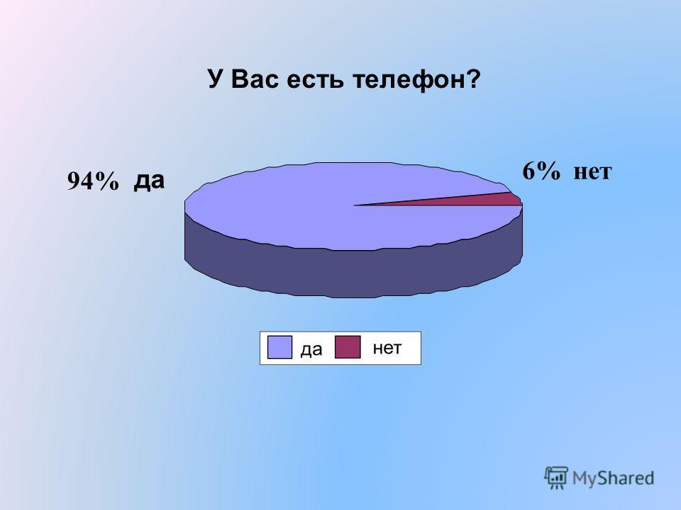 У Вас есть телефон? да 94% нет6%