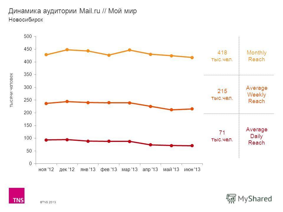 ©TNS 2013 X AXIS LOWER LIMIT UPPER LIMIT CHART TOP Y AXIS LIMIT Динамика аудитории Mail.ru // Мой мир 418 тыс.чел. Monthly Reach 215 тыс.чел. Average Weekly Reach 71 тыс.чел. Average Daily Reach Новосибирск тысячи человек