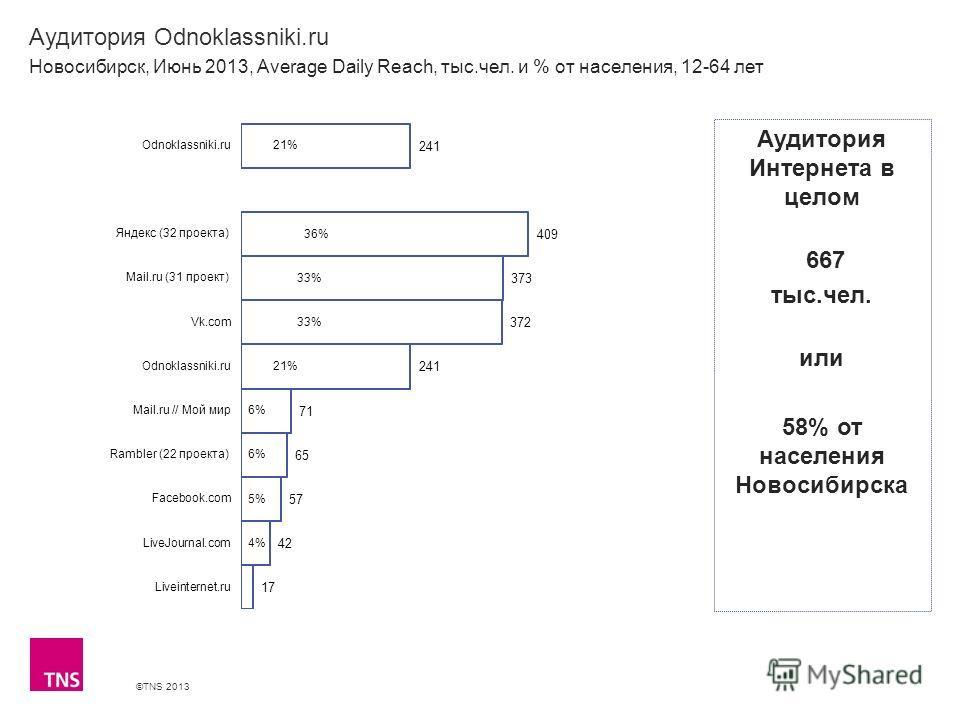 ©TNS 2013 X AXIS LOWER LIMIT UPPER LIMIT CHART TOP Y AXIS LIMIT Аудитория Odnoklassniki.ru Новосибирск, Июнь 2013, Average Daily Reach, тыс.чел. и % от населения, 12-64 лет Аудитория Интернета в целом 667 тыс.чел. или 58% от населения Новосибирска