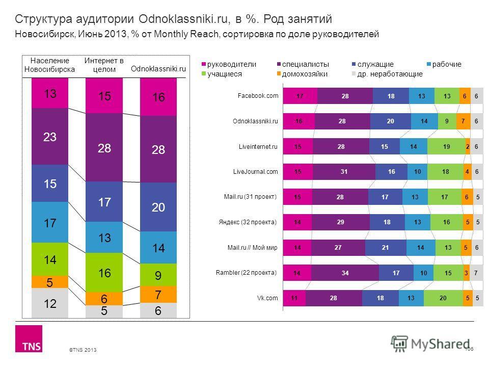 ©TNS 2013 X AXIS LOWER LIMIT UPPER LIMIT CHART TOP Y AXIS LIMIT Структура аудитории Odnoklassniki.ru, в %. Род занятий 106 Новосибирск, Июнь 2013, % от Monthly Reach, сортировка по доле руководителей