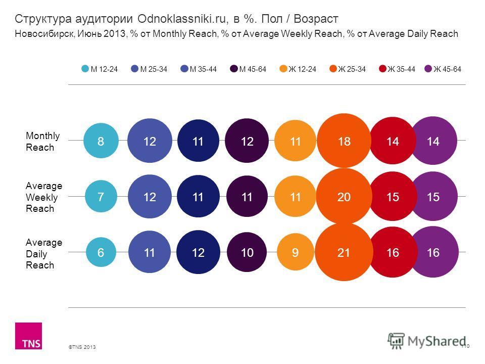 ©TNS 2013 X AXIS LOWER LIMIT UPPER LIMIT CHART TOP Y AXIS LIMIT Структура аудитории Odnoklassniki.ru, в %. Пол / Возраст 110 М 12-24М 25-34М 35-44М 45-64Ж 12-24Ж 25-34Ж 35-44 Новосибирск, Июнь 2013, % от Monthly Reach, % от Average Weekly Reach, % от