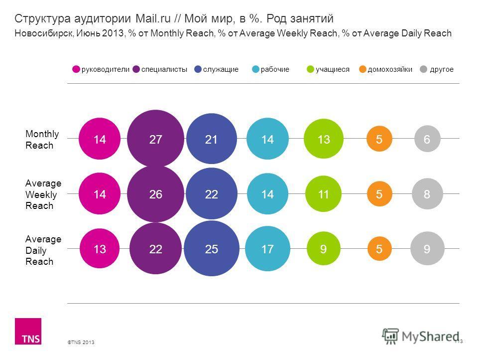 ©TNS 2013 X AXIS LOWER LIMIT UPPER LIMIT CHART TOP Y AXIS LIMIT Структура аудитории Mail.ru // Мой мир, в %. Род занятий 113 Monthly Reach Average Weekly Reach Average Daily Reach руководителиспециалистыслужащиерабочиеучащиесядомохозяйкидругое Новоси