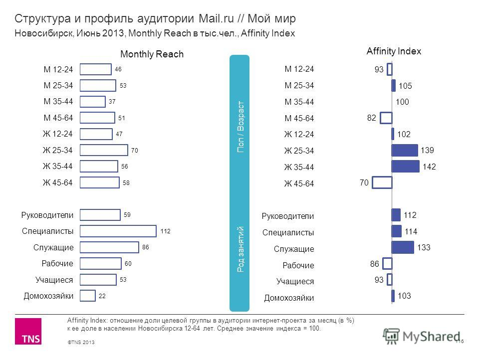 ©TNS 2013 X AXIS LOWER LIMIT UPPER LIMIT CHART TOP Y AXIS LIMIT Структура и профиль аудитории Mail.ru // Мой мир 116 Affinity Index: отношение доли целевой группы в аудитории интернет-проекта за месяц (в %) к ее доле в населении Новосибирска 12-64 ле