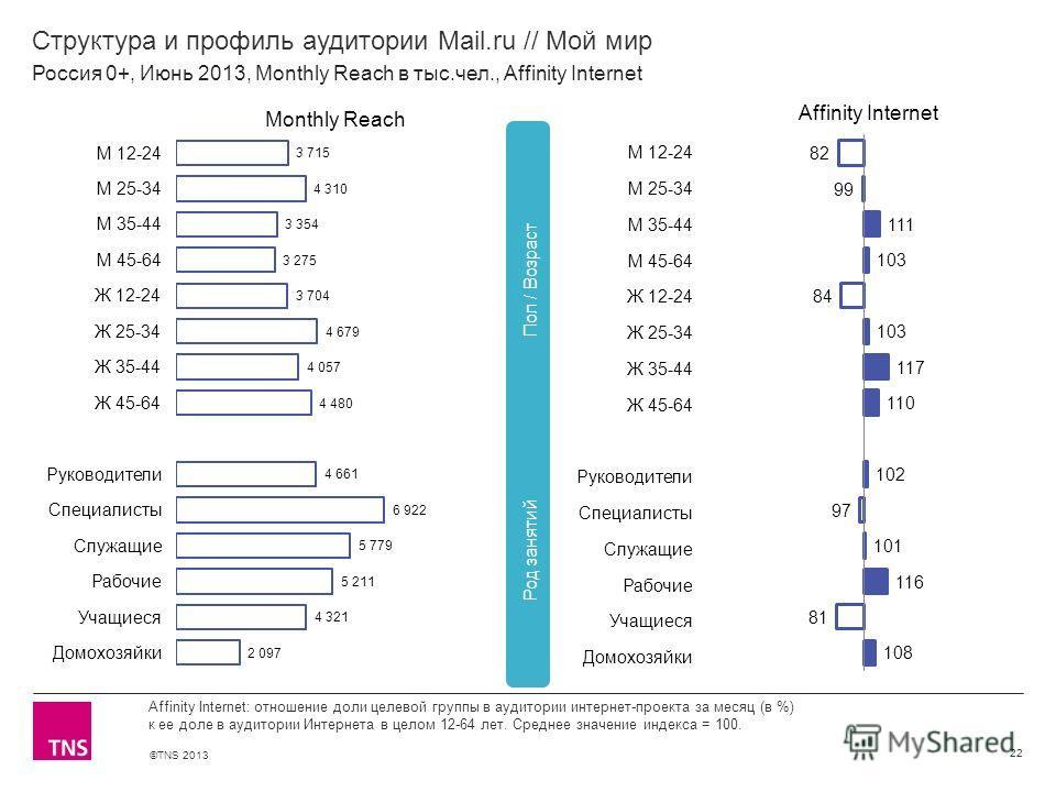 ©TNS 2013 X AXIS LOWER LIMIT UPPER LIMIT CHART TOP Y AXIS LIMIT Структура и профиль аудитории Mail.ru // Мой мир 22 Affinity Internet: отношение доли целевой группы в аудитории интернет-проекта за месяц (в %) к ее доле в аудитории Интернета в целом 1