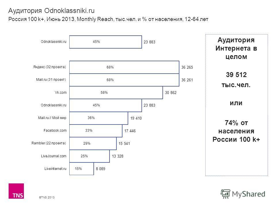 ©TNS 2013 X AXIS LOWER LIMIT UPPER LIMIT CHART TOP Y AXIS LIMIT Аудитория Odnoklassniki.ru Россия 100 k+, Июнь 2013, Monthly Reach, тыс.чел. и % от населения, 12-64 лет Аудитория Интернета в целом 39 512 тыс.чел. или 74% от населения России 100 k+