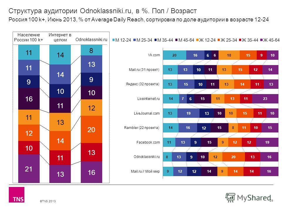 ©TNS 2013 X AXIS LOWER LIMIT UPPER LIMIT CHART TOP Y AXIS LIMIT Структура аудитории Odnoklassniki.ru, в %. Пол / Возраст 29 Россия 100 k+, Июнь 2013, % от Average Daily Reach, сортировка по доле аудитории в возрасте 12-24