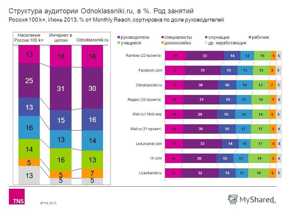 ©TNS 2013 X AXIS LOWER LIMIT UPPER LIMIT CHART TOP Y AXIS LIMIT Структура аудитории Odnoklassniki.ru, в %. Род занятий 30 Россия 100 k+, Июнь 2013, % от Monthly Reach, сортировка по доле руководителей