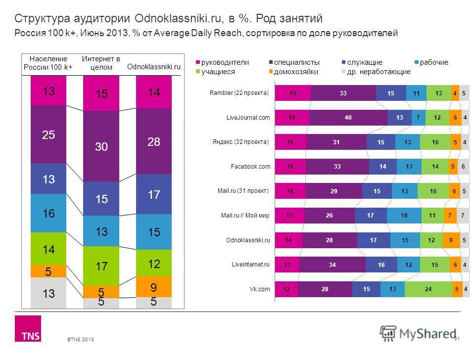©TNS 2013 X AXIS LOWER LIMIT UPPER LIMIT CHART TOP Y AXIS LIMIT Структура аудитории Odnoklassniki.ru, в %. Род занятий 31 Россия 100 k+, Июнь 2013, % от Average Daily Reach, сортировка по доле руководителей