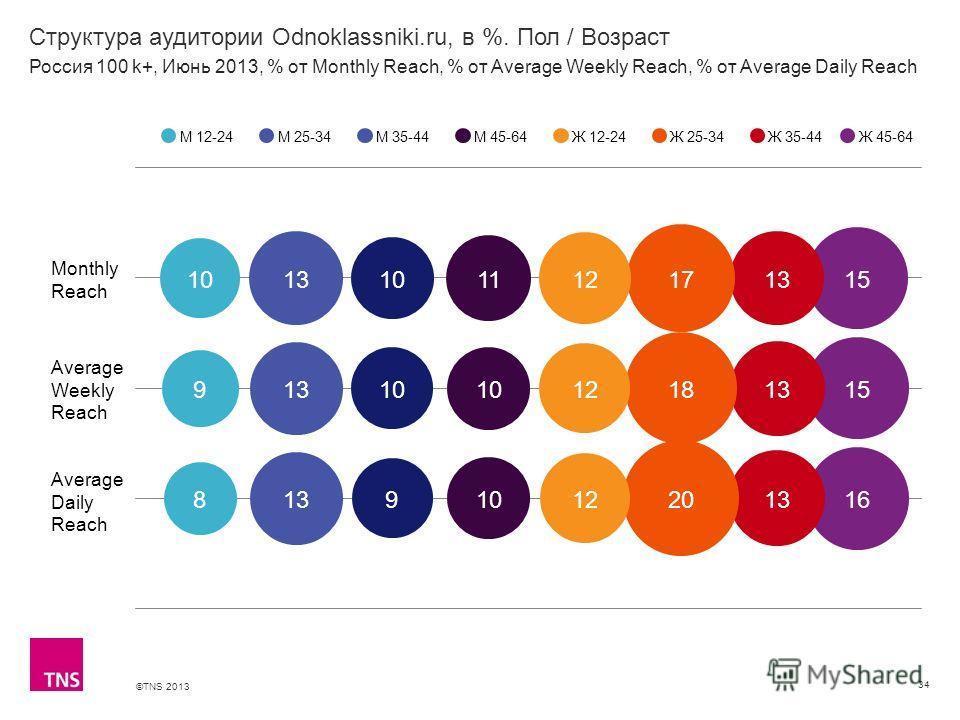 ©TNS 2013 X AXIS LOWER LIMIT UPPER LIMIT CHART TOP Y AXIS LIMIT Структура аудитории Odnoklassniki.ru, в %. Пол / Возраст 34 М 12-24М 25-34М 35-44М 45-64Ж 12-24Ж 25-34Ж 35-44 Россия 100 k+, Июнь 2013, % от Monthly Reach, % от Average Weekly Reach, % о