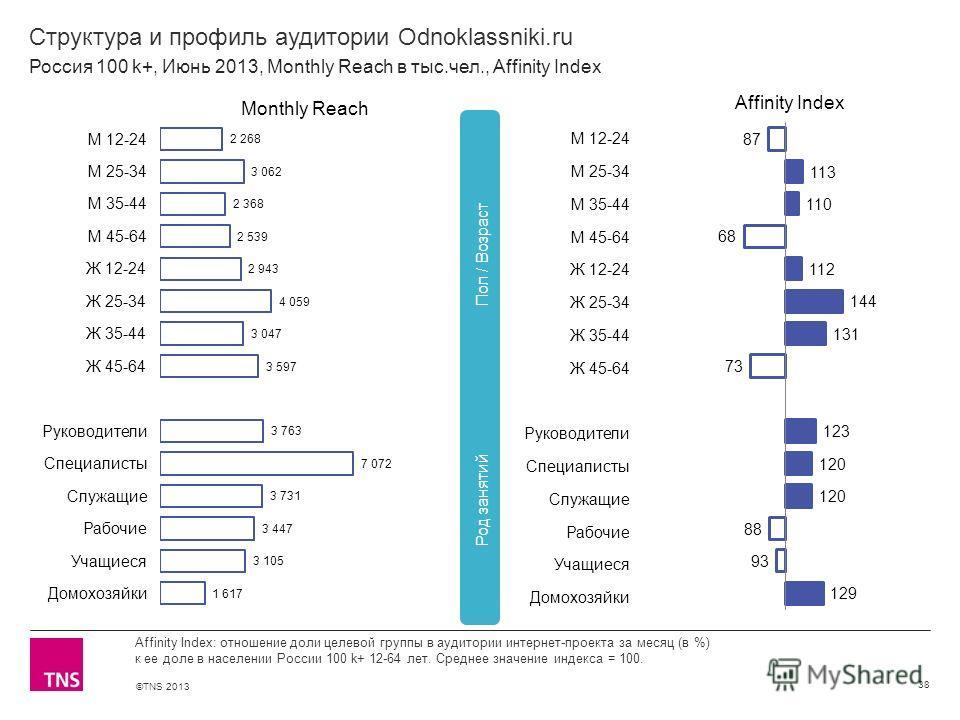 ©TNS 2013 X AXIS LOWER LIMIT UPPER LIMIT CHART TOP Y AXIS LIMIT Структура и профиль аудитории Odnoklassniki.ru 38 Affinity Index: отношение доли целевой группы в аудитории интернет-проекта за месяц (в %) к ее доле в населении России 100 k+ 12-64 лет.