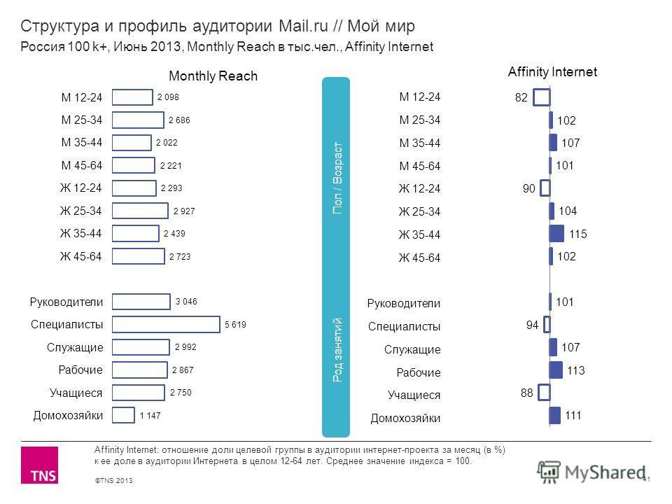 ©TNS 2013 X AXIS LOWER LIMIT UPPER LIMIT CHART TOP Y AXIS LIMIT Структура и профиль аудитории Mail.ru // Мой мир 41 Affinity Internet: отношение доли целевой группы в аудитории интернет-проекта за месяц (в %) к ее доле в аудитории Интернета в целом 1