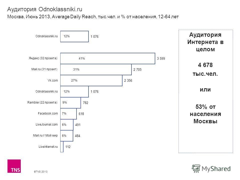 ©TNS 2013 X AXIS LOWER LIMIT UPPER LIMIT CHART TOP Y AXIS LIMIT Аудитория Odnoklassniki.ru Москва, Июнь 2013, Average Daily Reach, тыс.чел. и % от населения, 12-64 лет Аудитория Интернета в целом 4 678 тыс.чел. или 53% от населения Москвы