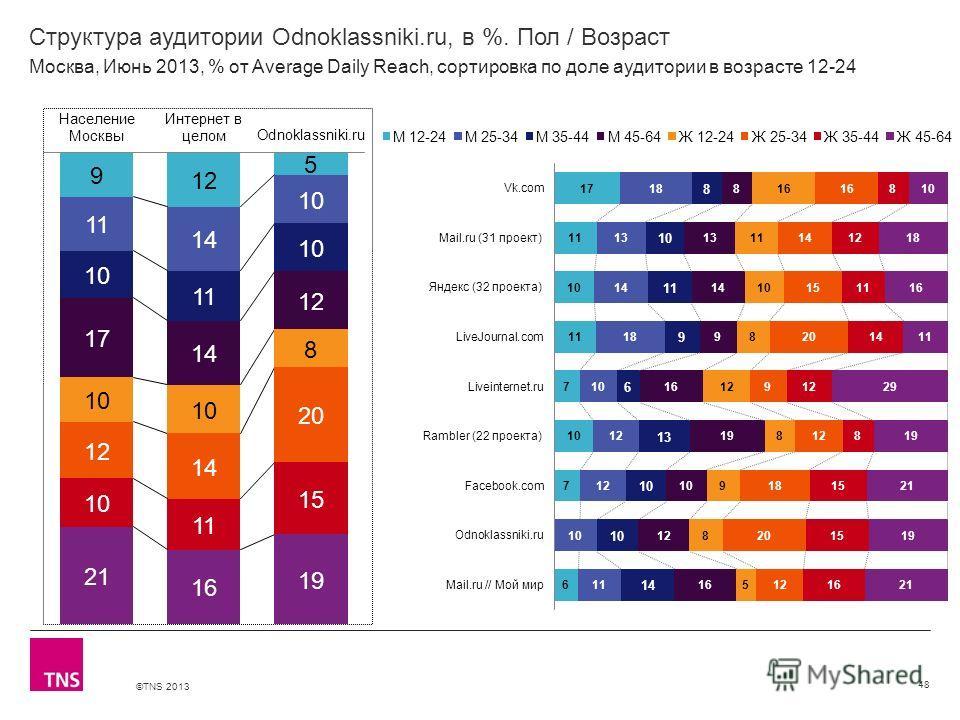 ©TNS 2013 X AXIS LOWER LIMIT UPPER LIMIT CHART TOP Y AXIS LIMIT Структура аудитории Odnoklassniki.ru, в %. Пол / Возраст 48 Москва, Июнь 2013, % от Average Daily Reach, сортировка по доле аудитории в возрасте 12-24