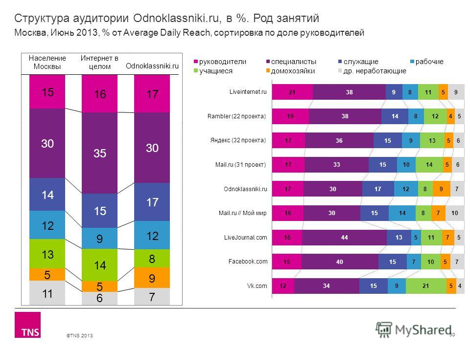 ©TNS 2013 X AXIS LOWER LIMIT UPPER LIMIT CHART TOP Y AXIS LIMIT Структура аудитории Odnoklassniki.ru, в %. Род занятий 50 Москва, Июнь 2013, % от Average Daily Reach, сортировка по доле руководителей