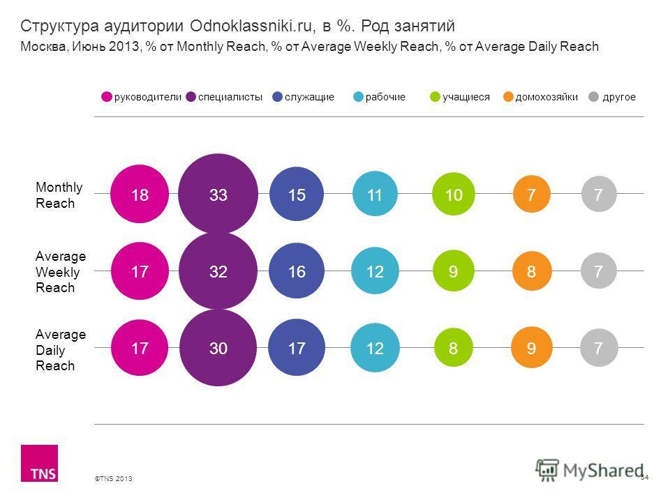 ©TNS 2013 X AXIS LOWER LIMIT UPPER LIMIT CHART TOP Y AXIS LIMIT Структура аудитории Odnoklassniki.ru, в %. Род занятий 54 Monthly Reach Average Weekly Reach Average Daily Reach руководителиспециалистыслужащиерабочиеучащиесядомохозяйкидругое Москва, И