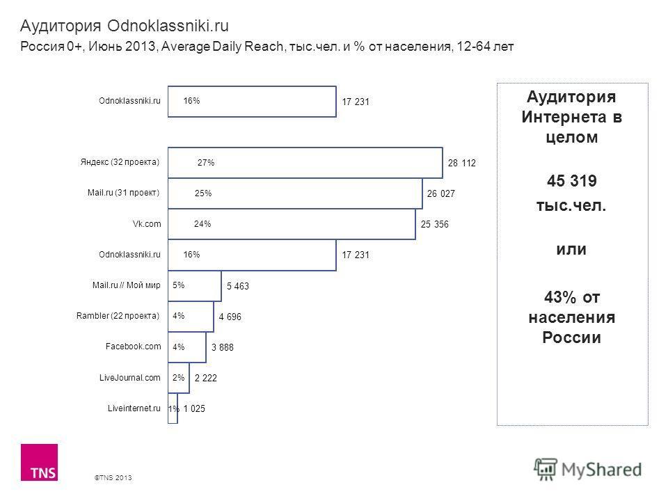 ©TNS 2013 X AXIS LOWER LIMIT UPPER LIMIT CHART TOP Y AXIS LIMIT Аудитория Odnoklassniki.ru Россия 0+, Июнь 2013, Average Daily Reach, тыс.чел. и % от населения, 12-64 лет Аудитория Интернета в целом 45 319 тыс.чел. или 43% от населения России