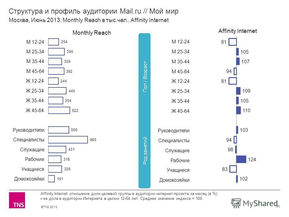 ©TNS 2013 X AXIS LOWER LIMIT UPPER LIMIT CHART TOP Y AXIS LIMIT Структура и профиль аудитории Mail.ru // Мой мир 60 Affinity Internet: отношение доли целевой группы в аудитории интернет-проекта за месяц (в %) к ее доле в аудитории Интернета в целом 1