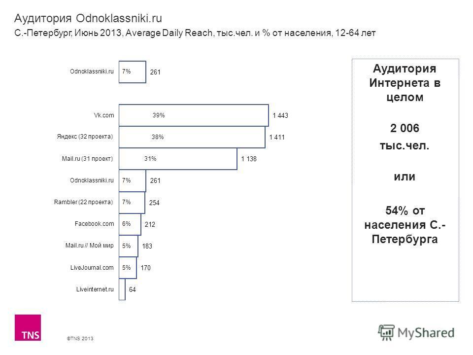 ©TNS 2013 X AXIS LOWER LIMIT UPPER LIMIT CHART TOP Y AXIS LIMIT Аудитория Odnoklassniki.ru С.-Петербург, Июнь 2013, Average Daily Reach, тыс.чел. и % от населения, 12-64 лет Аудитория Интернета в целом 2 006 тыс.чел. или 54% от населения С.- Петербур
