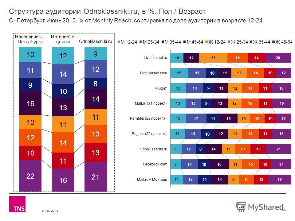 ©TNS 2013 X AXIS LOWER LIMIT UPPER LIMIT CHART TOP Y AXIS LIMIT Структура аудитории Odnoklassniki.ru, в %. Пол / Возраст 66 С.-Петербург, Июнь 2013, % от Monthly Reach, сортировка по доле аудитории в возрасте 12-24