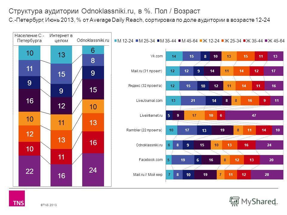 ©TNS 2013 X AXIS LOWER LIMIT UPPER LIMIT CHART TOP Y AXIS LIMIT Структура аудитории Odnoklassniki.ru, в %. Пол / Возраст 67 С.-Петербург, Июнь 2013, % от Average Daily Reach, сортировка по доле аудитории в возрасте 12-24