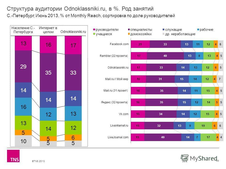 ©TNS 2013 X AXIS LOWER LIMIT UPPER LIMIT CHART TOP Y AXIS LIMIT Структура аудитории Odnoklassniki.ru, в %. Род занятий 68 С.-Петербург, Июнь 2013, % от Monthly Reach, сортировка по доле руководителей