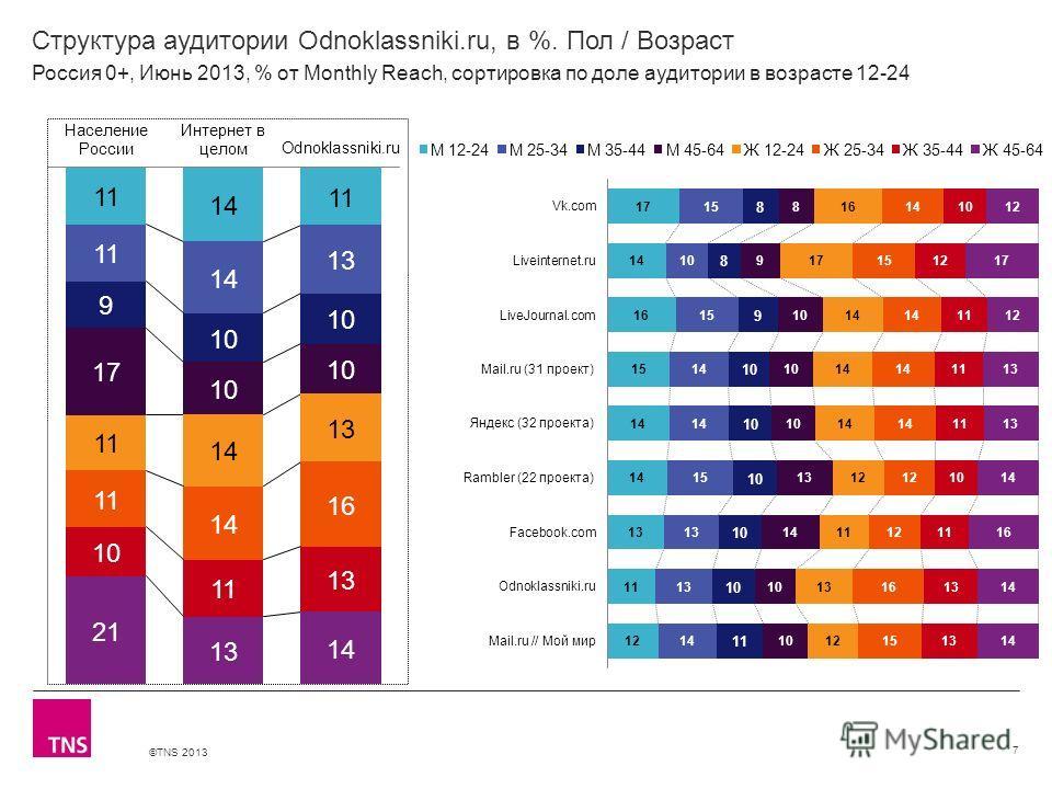 ©TNS 2013 X AXIS LOWER LIMIT UPPER LIMIT CHART TOP Y AXIS LIMIT Структура аудитории Odnoklassniki.ru, в %. Пол / Возраст 7 Россия 0+, Июнь 2013, % от Monthly Reach, сортировка по доле аудитории в возрасте 12-24