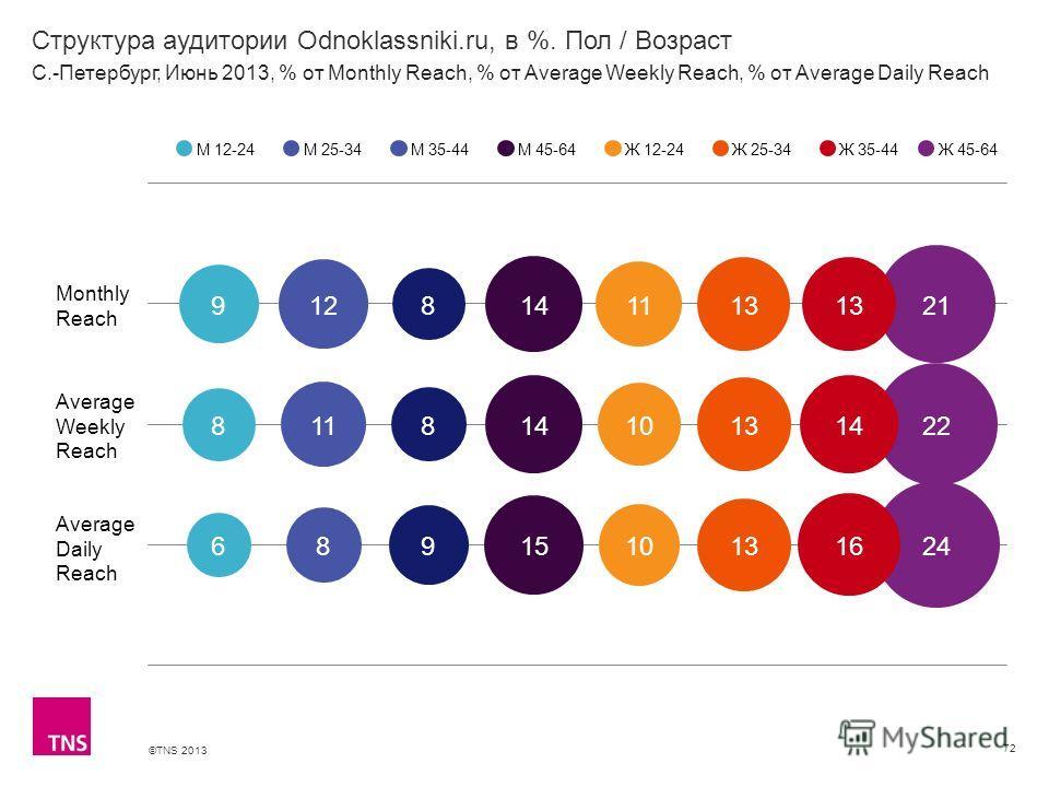 ©TNS 2013 X AXIS LOWER LIMIT UPPER LIMIT CHART TOP Y AXIS LIMIT Структура аудитории Odnoklassniki.ru, в %. Пол / Возраст 72 М 12-24М 25-34М 35-44М 45-64Ж 12-24Ж 25-34Ж 35-44 С.-Петербург, Июнь 2013, % от Monthly Reach, % от Average Weekly Reach, % от