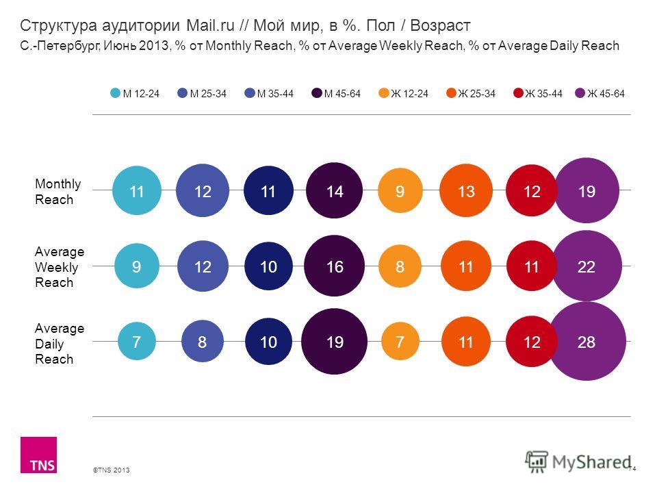 ©TNS 2013 X AXIS LOWER LIMIT UPPER LIMIT CHART TOP Y AXIS LIMIT Структура аудитории Mail.ru // Мой мир, в %. Пол / Возраст 74 М 12-24М 25-34М 35-44М 45-64Ж 12-24Ж 25-34Ж 35-44 С.-Петербург, Июнь 2013, % от Monthly Reach, % от Average Weekly Reach, %