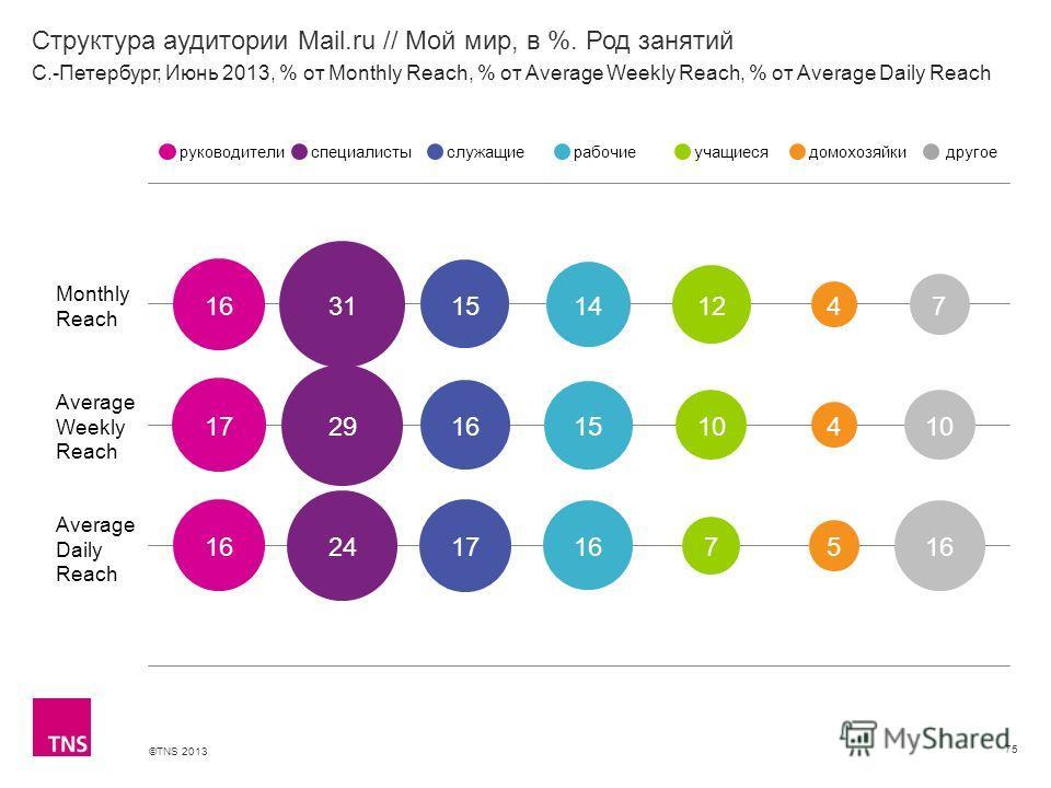 ©TNS 2013 X AXIS LOWER LIMIT UPPER LIMIT CHART TOP Y AXIS LIMIT Структура аудитории Mail.ru // Мой мир, в %. Род занятий 75 Monthly Reach Average Weekly Reach Average Daily Reach руководителиспециалистыслужащиерабочиеучащиесядомохозяйкидругое С.-Пете