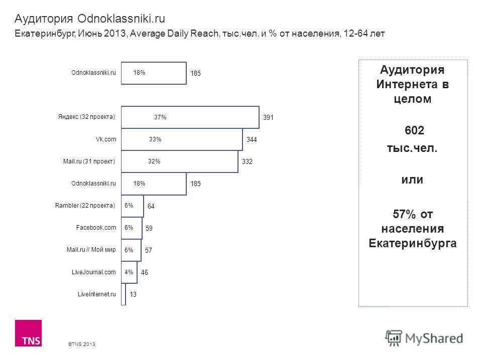 ©TNS 2013 X AXIS LOWER LIMIT UPPER LIMIT CHART TOP Y AXIS LIMIT Аудитория Odnoklassniki.ru Екатеринбург, Июнь 2013, Average Daily Reach, тыс.чел. и % от населения, 12-64 лет Аудитория Интернета в целом 602 тыс.чел. или 57% от населения Екатеринбурга
