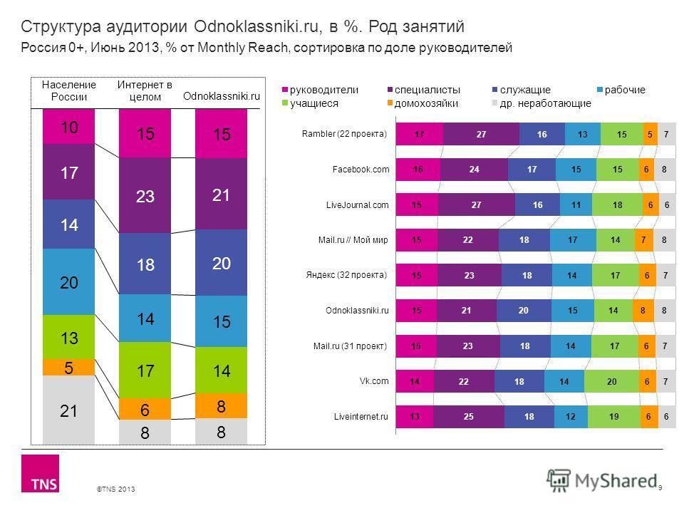 ©TNS 2013 X AXIS LOWER LIMIT UPPER LIMIT CHART TOP Y AXIS LIMIT Структура аудитории Odnoklassniki.ru, в %. Род занятий 9 Россия 0+, Июнь 2013, % от Monthly Reach, сортировка по доле руководителей