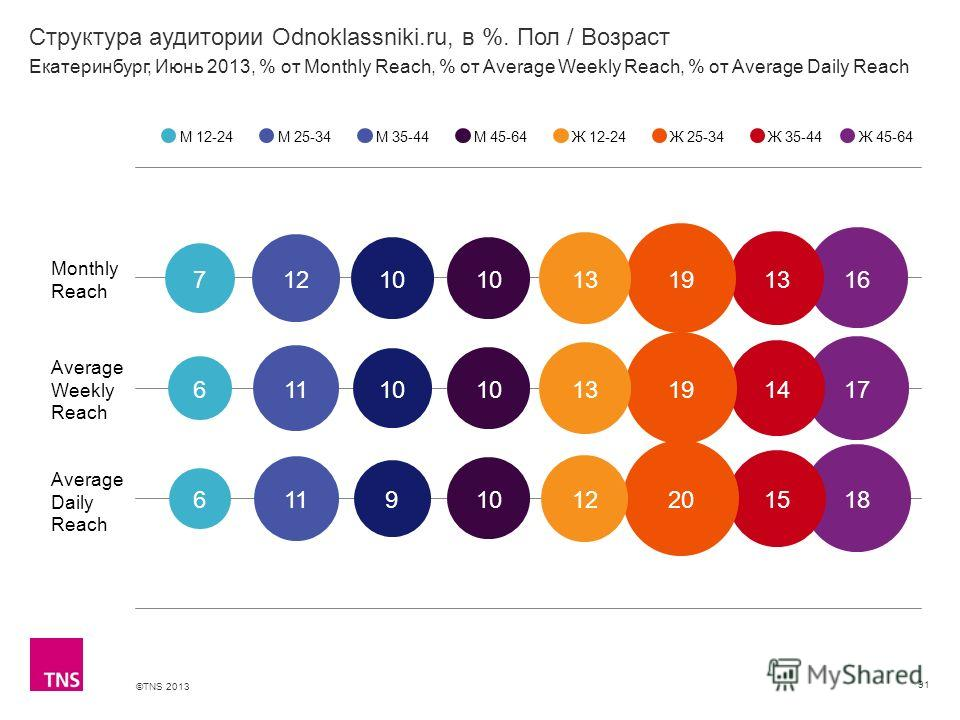 ©TNS 2013 X AXIS LOWER LIMIT UPPER LIMIT CHART TOP Y AXIS LIMIT Структура аудитории Odnoklassniki.ru, в %. Пол / Возраст 91 М 12-24М 25-34М 35-44М 45-64Ж 12-24Ж 25-34Ж 35-44 Екатеринбург, Июнь 2013, % от Monthly Reach, % от Average Weekly Reach, % от