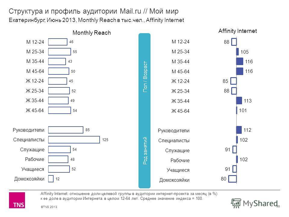 ©TNS 2013 X AXIS LOWER LIMIT UPPER LIMIT CHART TOP Y AXIS LIMIT Структура и профиль аудитории Mail.ru // Мой мир 98 Affinity Internet: отношение доли целевой группы в аудитории интернет-проекта за месяц (в %) к ее доле в аудитории Интернета в целом 1