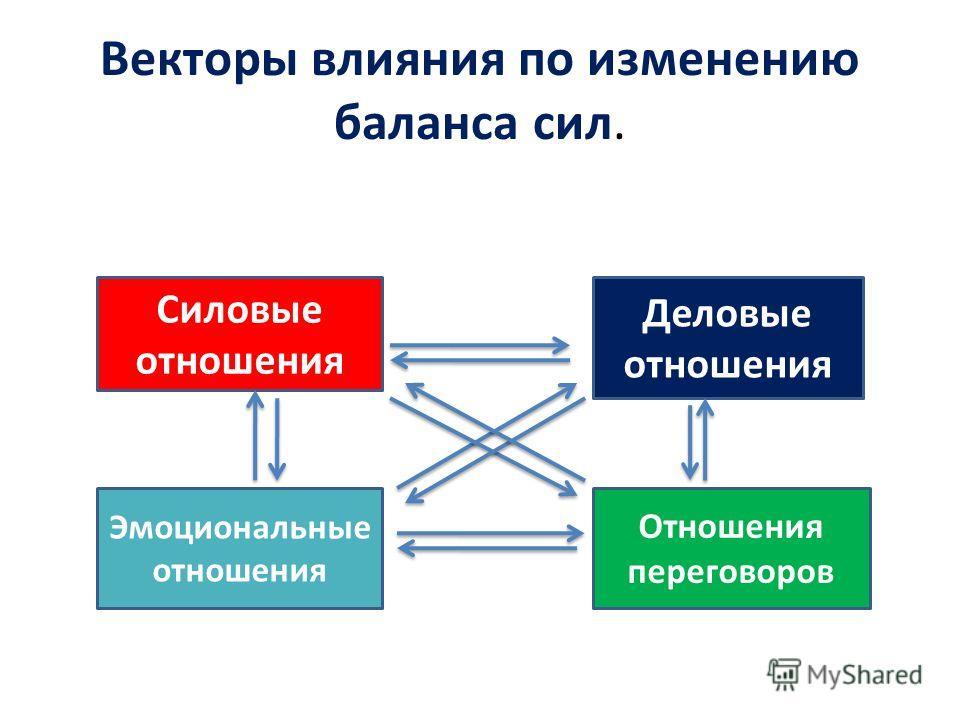 Векторы влияния по изменению баланса сил. Силовые отношения Деловые отношения Эмоциональные отношения Отношения переговоров Правило «Один на три»