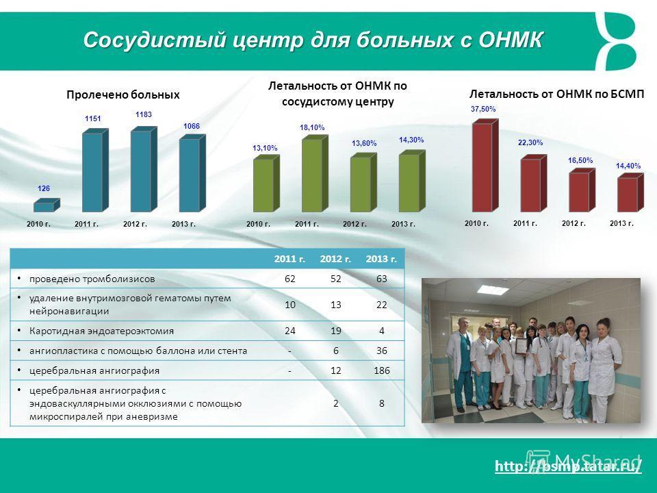 http://bsmp.tatar.ru/ Сосудистый центр для больных с ОНМК Летальность от ОНМК по сосудистому центру 2011 г.2012 г.2013 г. проведено тромболизисов625263 удаление внутримозговой гематомы путем нейронавигации 101322 Каротидная эндоатероэктомия24194 анги
