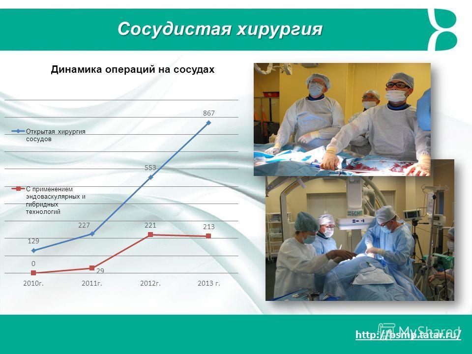 http://bsmp.tatar.ru/ Сосудистая хирургия Динамика операций на сосудах