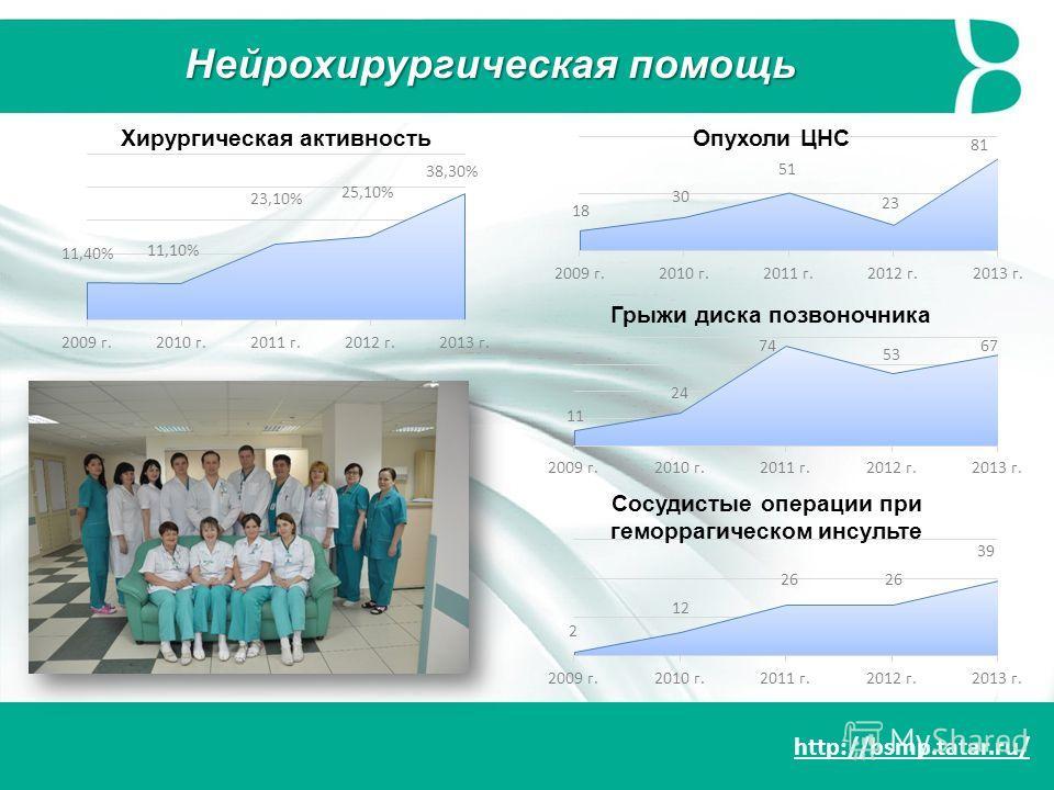http://bsmp.tatar.ru/ Нейрохирургическая помощь Опухоли ЦНС Хирургическая активность Грыжи диска позвоночника Сосудистые операции при геморрагическом инсульте
