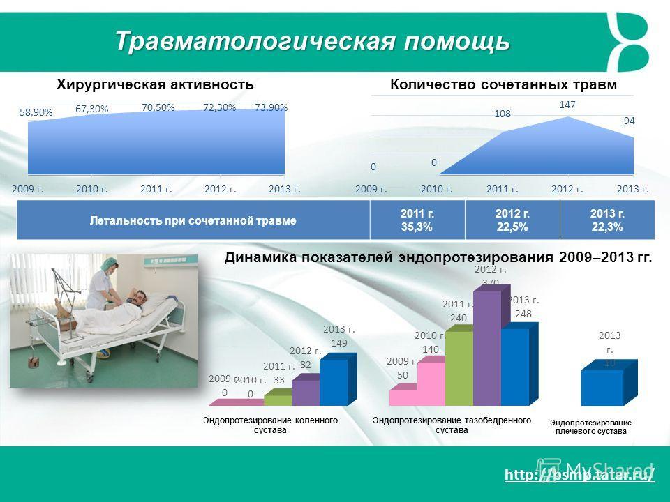 http://bsmp.tatar.ru/ Травматологическая помощь Хирургическая активностьКоличество сочетанных травм Летальность при сочетанной травме 2011 г. 35,3% 2012 г. 22,5% 2013 г. 22,3% Динамика показателей эндопротезирования 2009–2013 гг.