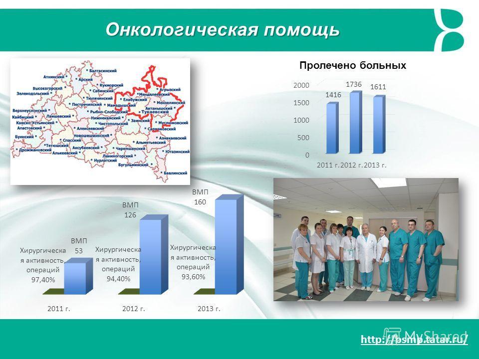 http://bsmp.tatar.ru/ Онкологическая помощь Пролечено больных