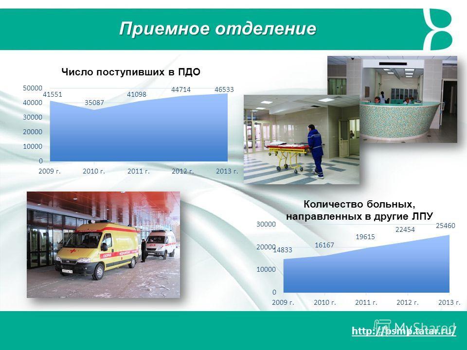 http://bsmp.tatar.ru/ Число поступивших в ПДО Количество больных, направленных в другие ЛПУ Приемное отделение