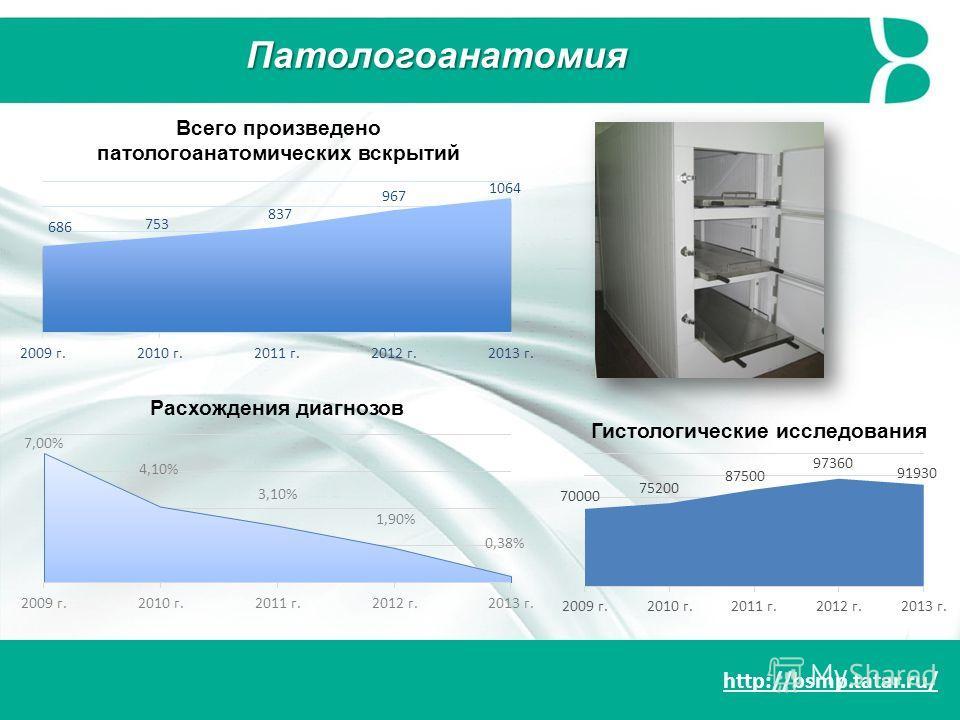 http://bsmp.tatar.ru/ Патологоанатомия Всего произведено патологоанатомических вскрытий Гистологические исследования Расхождения диагнозов