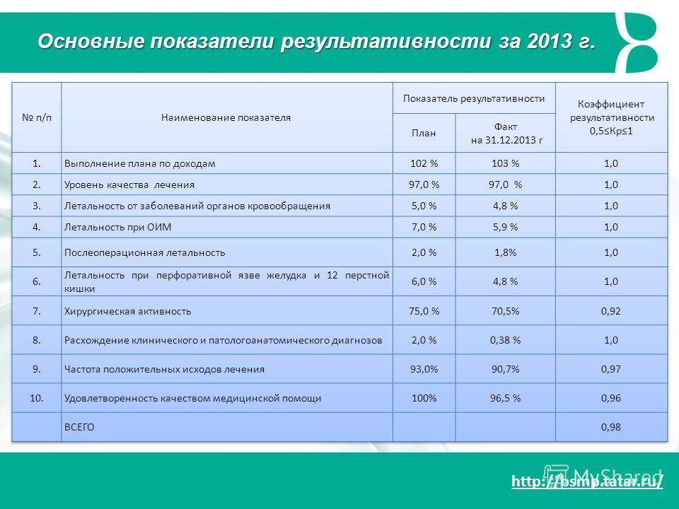 http://bsmp.tatar.ru/ Основные показатели результативности за 2013 г.