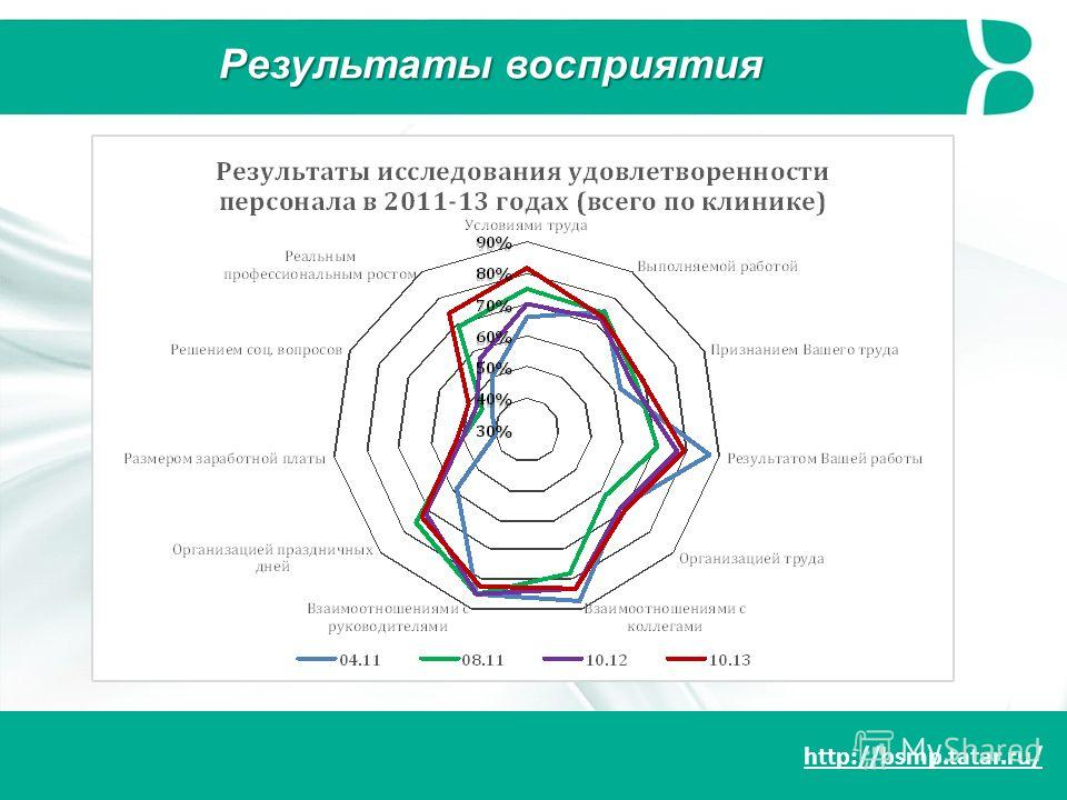 http://bsmp.tatar.ru/ Результаты восприятия